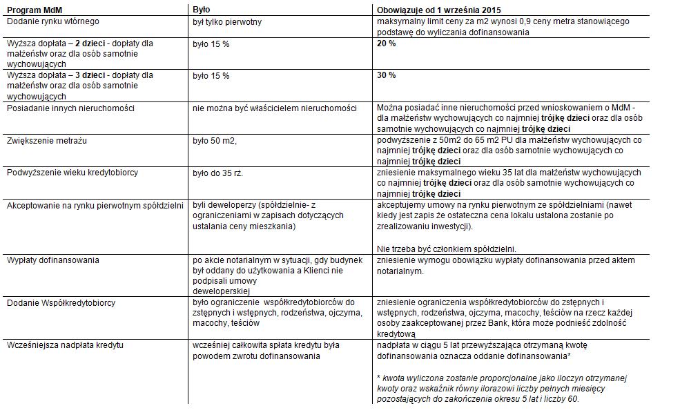Od 01.09.2015r. zmiany w programie MdM