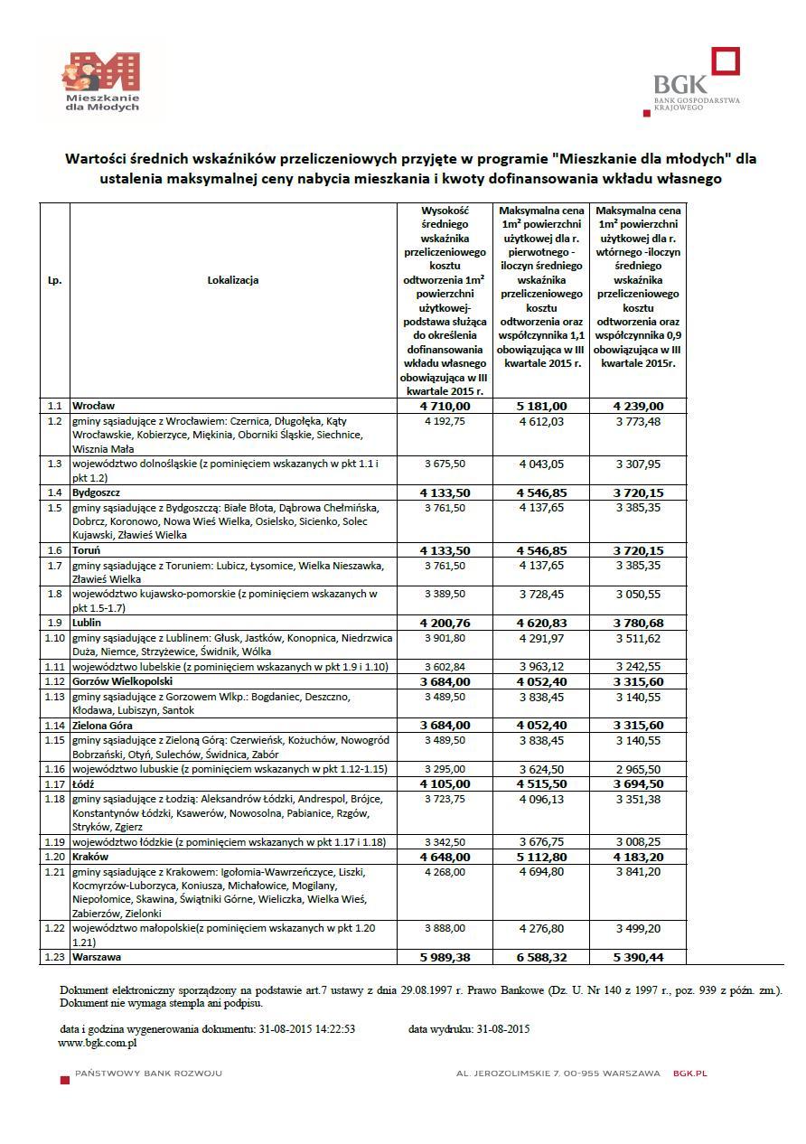 MdM – limity cen III kwartał 2015r. – rynek pierwotny i wtórny